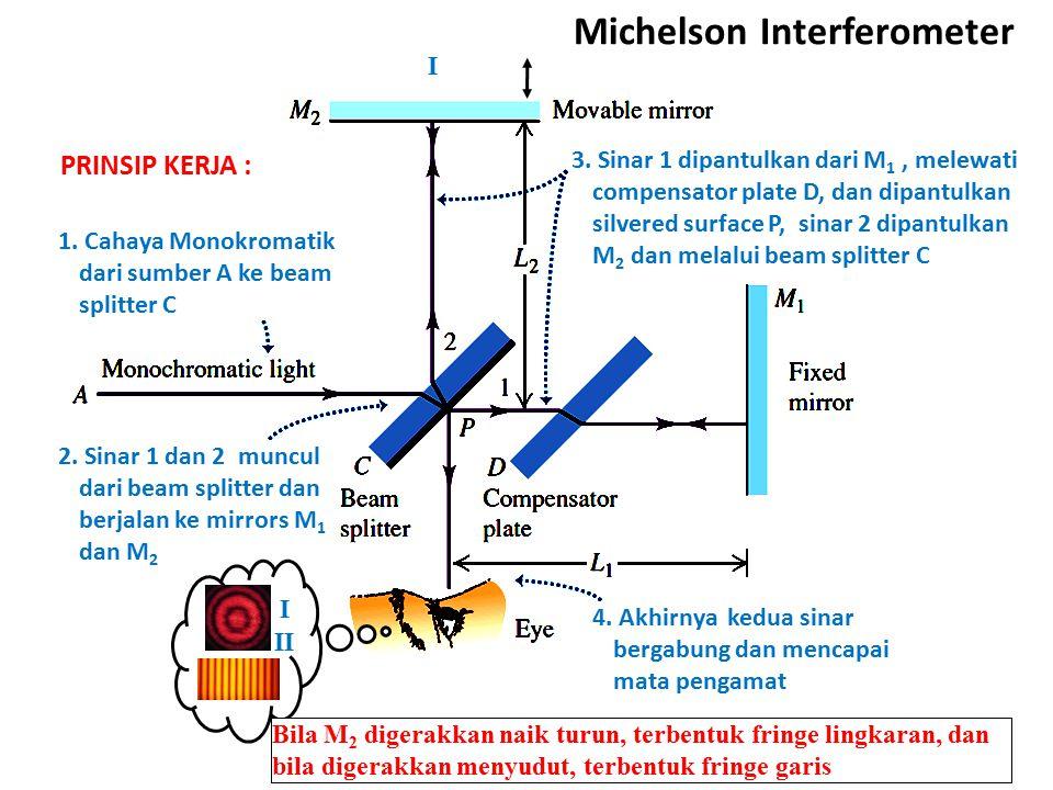 1. Cahaya Monokromatik dari sumber A ke beam splitter C 3. Sinar 1 dipantulkan dari M 1, melewati compensator plate D, dan dipantulkan silvered surfac