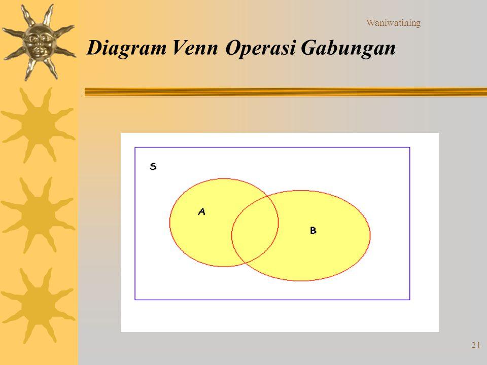 Waniwatining 21 Diagram Venn Operasi Gabungan