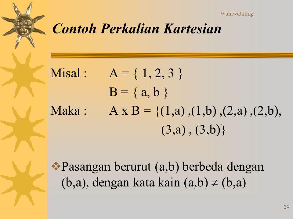 Waniwatining 29 Contoh Perkalian Kartesian Misal :A = { 1, 2, 3 } B = { a, b } Maka :A x B = {(1,a),(1,b),(2,a),(2,b), (3,a), (3,b)}  Pasangan beruru