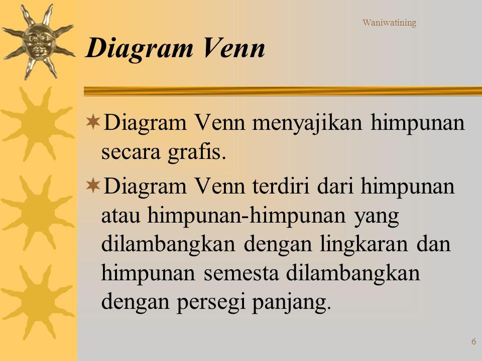 Waniwatining 6 Diagram Venn  Diagram Venn menyajikan himpunan secara grafis.  Diagram Venn terdiri dari himpunan atau himpunan-himpunan yang dilamba