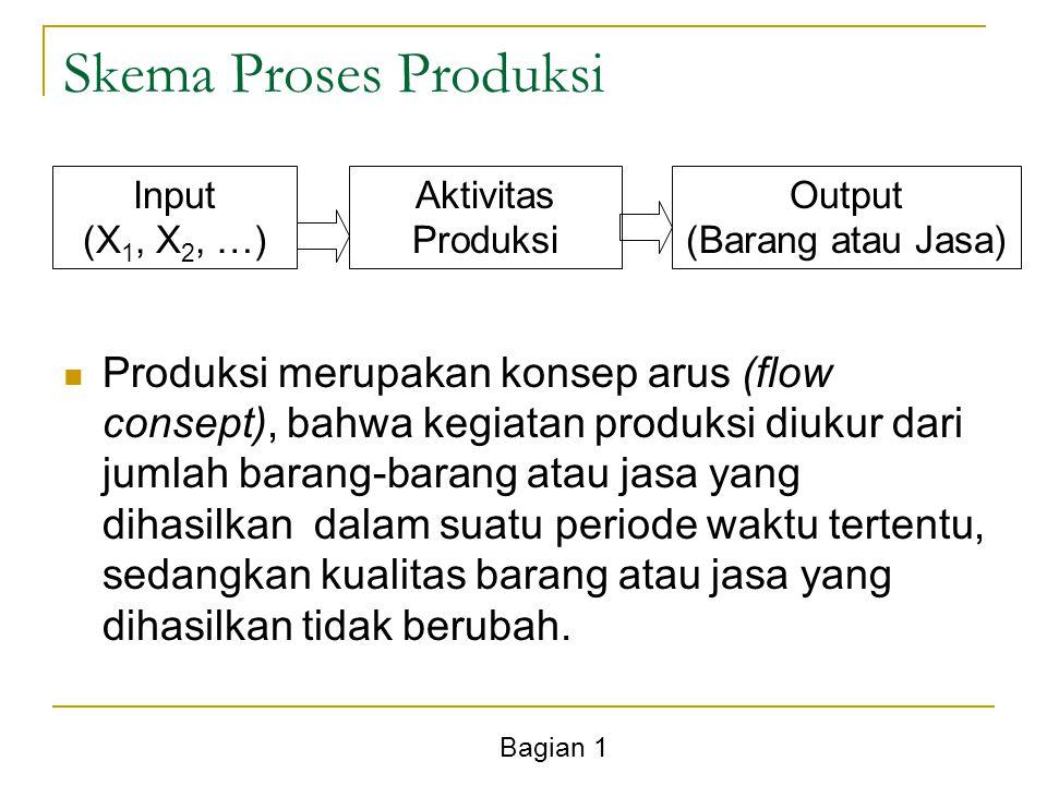 Bagian 1 Skema Proses Produksi Input (X 1, X 2, …) Aktivitas Produksi Output (Barang atau Jasa) Produksi merupakan konsep arus (flow consept), bahwa kegiatan produksi diukur dari jumlah barang-barang atau jasa yang dihasilkan dalam suatu periode waktu tertentu, sedangkan kualitas barang atau jasa yang dihasilkan tidak berubah.