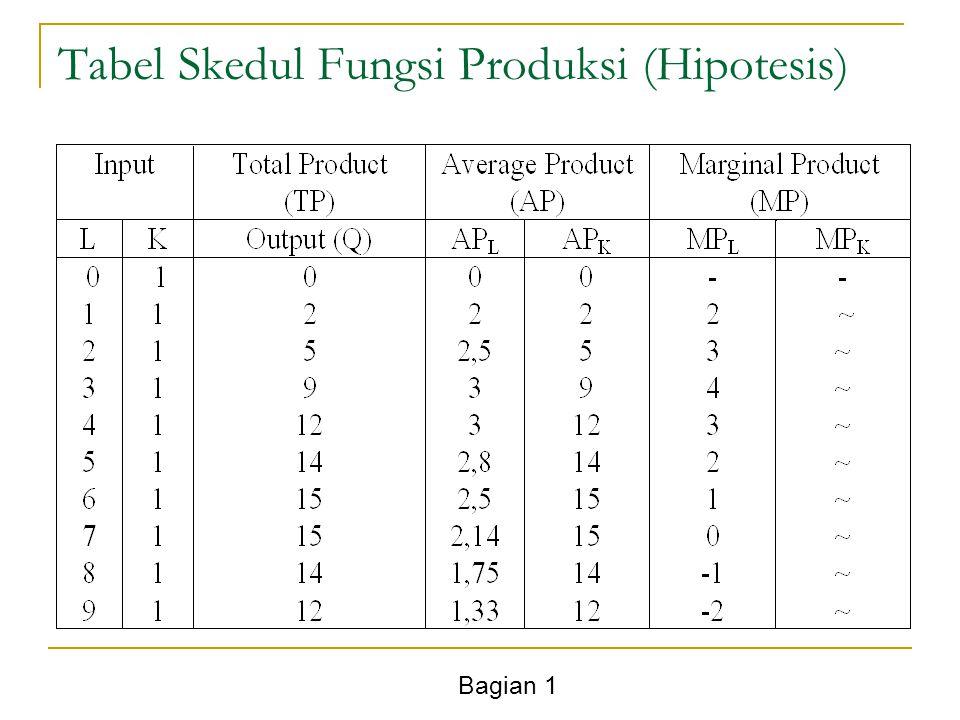 Bagian 1 Tabel Skedul Fungsi Produksi (Hipotesis)