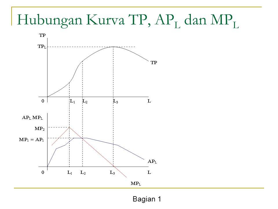 Bagian 1 Hubungan Kurva TP, AP L dan MP L