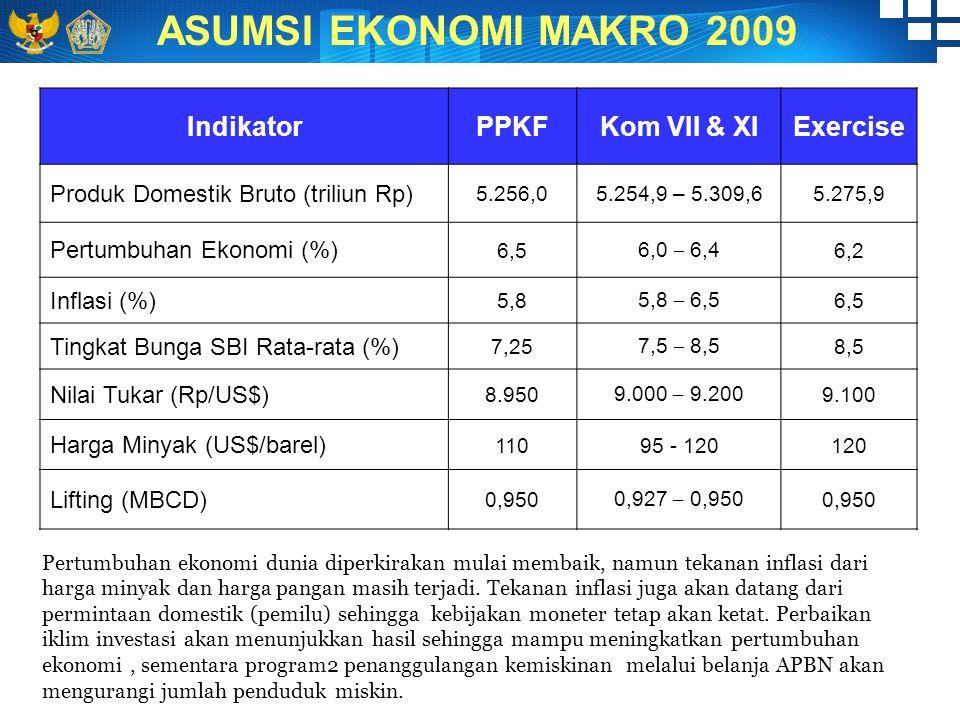 ASUMSI EKONOMI MAKRO 2009 IndikatorPPKFKom VII & XIExercise Produk Domestik Bruto (triliun Rp) 5.256,05.254,9 – 5.309,65.275,9 Pertumbuhan Ekonomi (%) 6,5 6,0 – 6,4 6,2 Inflasi (%) 5,8 5,8 – 6,5 6,5 Tingkat Bunga SBI Rata-rata (%) 7,25 7,5 – 8,5 8,5 Nilai Tukar (Rp/US$) 8.950 9.000 – 9.200 9.100 Harga Minyak (US$/barel) 11095 - 120120 Lifting (MBCD) 0,950 0,927 – 0,950 0,950 Pertumbuhan ekonomi dunia diperkirakan mulai membaik, namun tekanan inflasi dari harga minyak dan harga pangan masih terjadi.