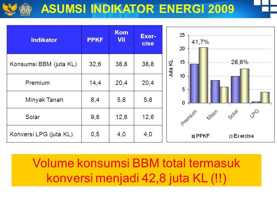 Volume konsumsi BBM total termasuk konversi menjadi 42,8 juta KL (!!) ASUMSI INDIKATOR ENERGI 2009 IndikatorPPKF Kom VII Exer- cise Konsumsi BBM (juta KL)32,638,8 Premium14,420,4 Minyak Tanah8,45,8 Solar9,812,6 Konversi LPG (juta KL)0,54,0 41,7% 28,6%