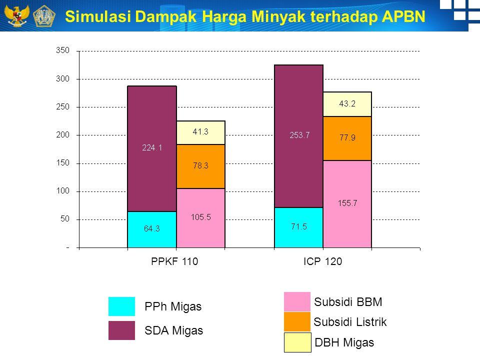 PPh Migas Subsidi Listrik SDA Migas Subsidi BBM Simulasi Dampak Harga Minyak terhadap APBN DBH Migas PPKF 110 ICP 120