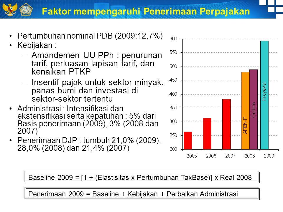 Faktor mempengaruhi Penerimaan Perpajakan Baseline 2009 = [1 + (Elastisitas x Pertumbuhan TaxBase)] x Real 2008 Penerimaan 2009 = Baseline + Kebijakan + Perbaikan Administrasi Pertumbuhan nominal PDB (2009:12,7%) Kebijakan : –A–Amandemen UU PPh : penurunan tarif, perluasan lapisan tarif, dan kenaikan PTKP –I–Insentif pajak untuk sektor minyak, panas bumi dan investasi di sektor-sektor tertentu Administrasi : Intensifikasi dan ekstensifikasi serta kepatuhan : 5% dari Basis penerimaan (2009), 3% (2008 dan 2007) Penerimaan DJP : tumbuh 21,0% (2009), 28,0% (2008) dan 21,4% (2007)