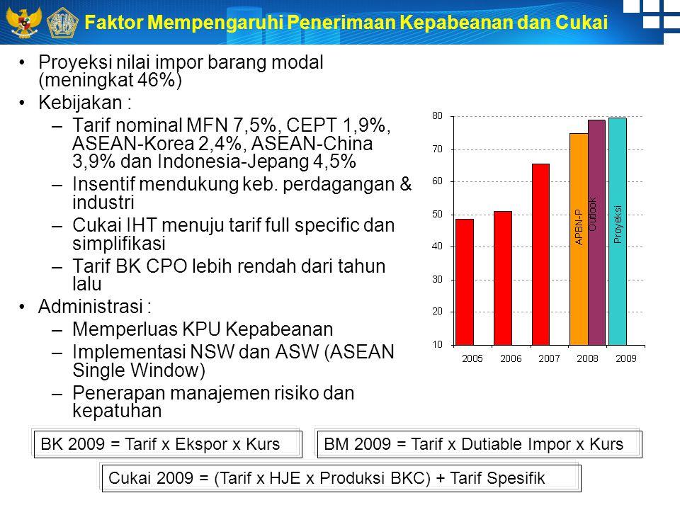Faktor Mempengaruhi Penerimaan Kepabeanan dan Cukai Proyeksi nilai impor barang modal (meningkat 46%) Kebijakan : –T–Tarif nominal MFN 7,5%, CEPT 1,9%, ASEAN-Korea 2,4%, ASEAN-China 3,9% dan Indonesia-Jepang 4,5% –I–Insentif mendukung keb.