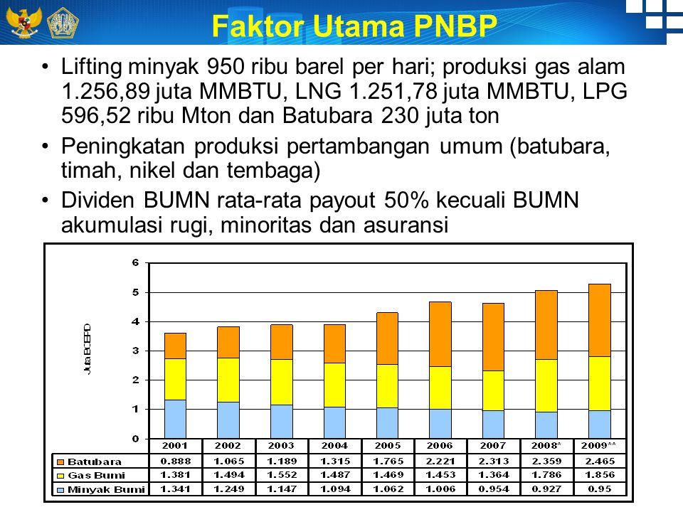 Faktor Utama PNBP Lifting minyak 950 ribu barel per hari; produksi gas alam 1.256,89 juta MMBTU, LNG 1.251,78 juta MMBTU, LPG 596,52 ribu Mton dan Batubara 230 juta ton Peningkatan produksi pertambangan umum (batubara, timah, nikel dan tembaga) Dividen BUMN rata-rata payout 50% kecuali BUMN akumulasi rugi, minoritas dan asuransi