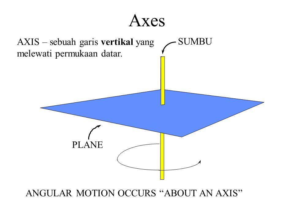 "PLANE SUMBU ANGULAR MOTION OCCURS ""ABOUT AN AXIS"" AXIS – sebuah garis vertikal yang melewati permukaan datar. Axes"