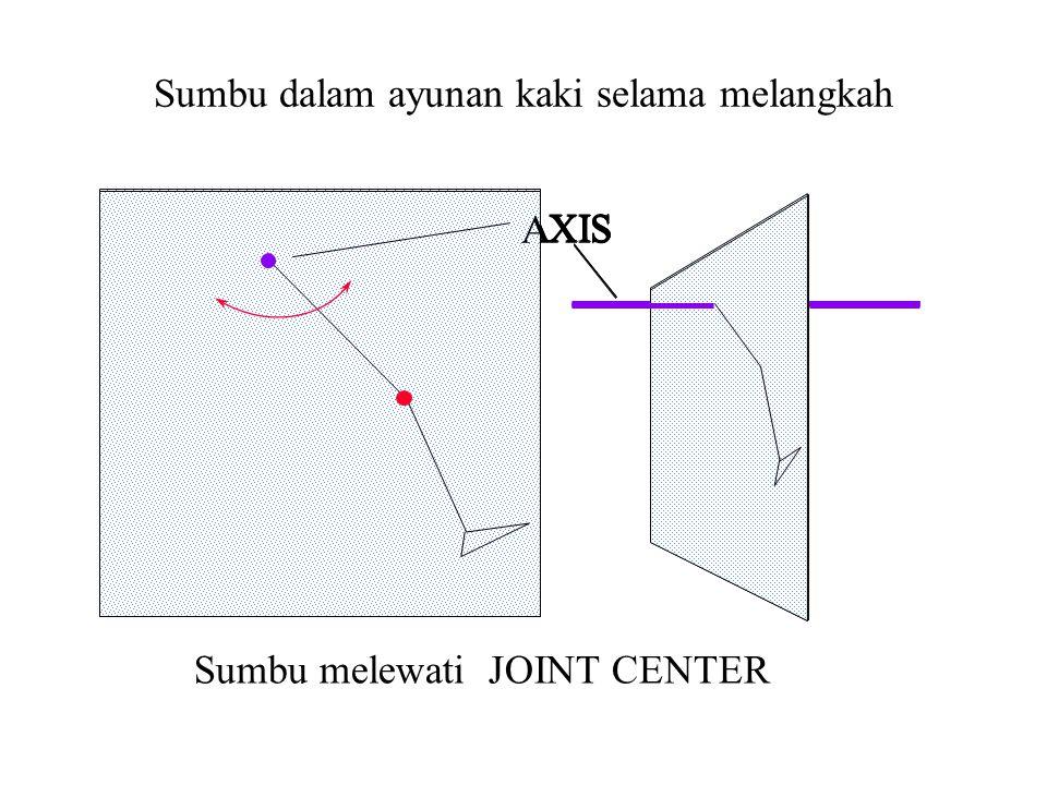 AXIS Sumbu melewati JOINT CENTER AXIS Sumbu dalam ayunan kaki selama melangkah