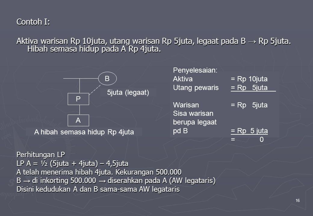 16 Contoh I: Aktiva warisan Rp 10juta, utang warisan Rp 5juta, legaat pada B → Rp 5juta. Hibah semasa hidup pada A Rp 4juta. Perhitungan LP LP A = ½ (