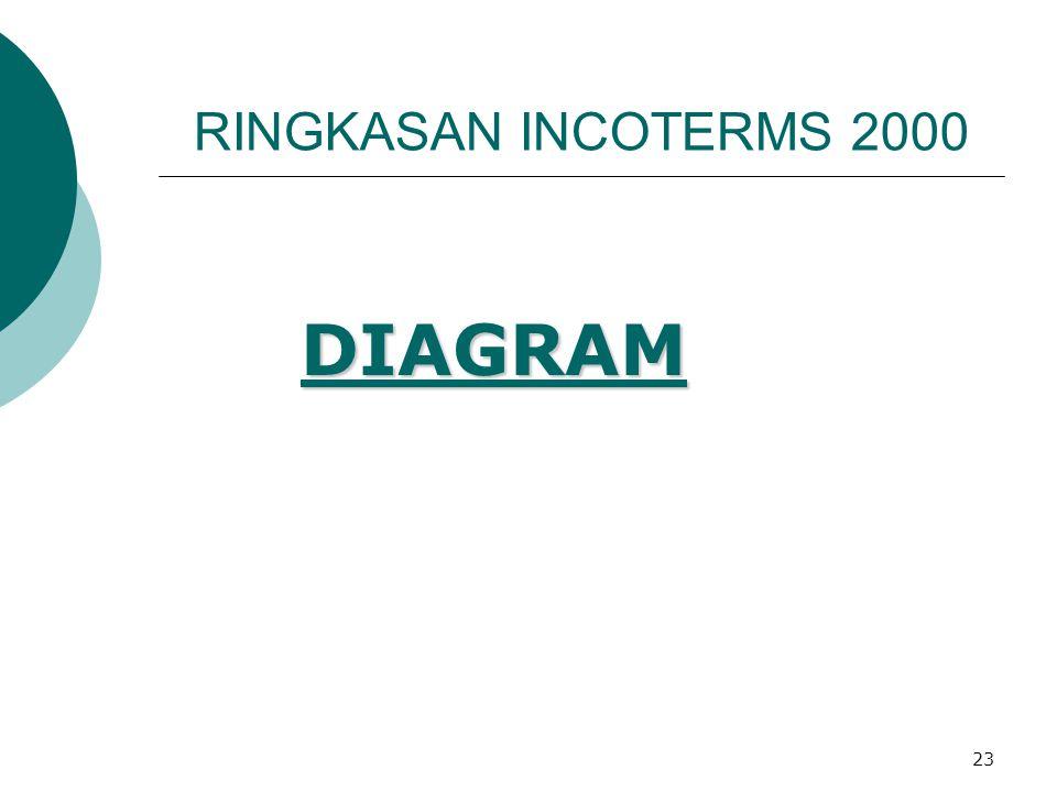 23 RINGKASAN INCOTERMS 2000 DIAGRAM