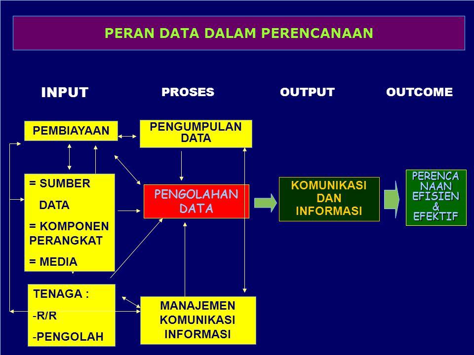 PERAN DATA DALAM PERENCANAAN INPUT PROSESOUTPUTOUTCOME PEMBIAYAAN PENGUMPULAN DATA KOMUNIKASI DAN INFORMASI TENAGA : -R/R -PENGOLAH MANAJEMEN KOMUNIKA