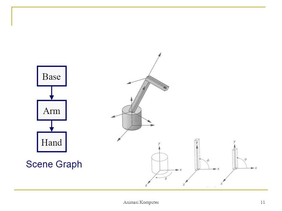 Animasi Komputer 12 Kinematics dan Dynamics Kinematics :  Hanya memperhitungkan gerakan  Ditentukan berdasarkan posisi, kecepatan dan percepatan Dynamics :  Selain memperhitungkan gerakan juga memperhitungkan force (kekuatan gerak)  Gerakan dihitung berdasarkan hukum-hukum fisika dan kondisi awal
