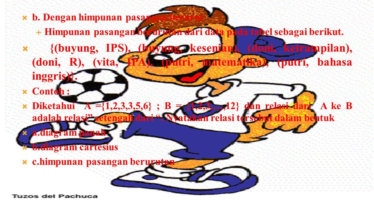 Diagram Cartesius B. Inggris IPA Matematika Olahraga Kterampilan Kesenian IPS Putri Vita Doni Buyung