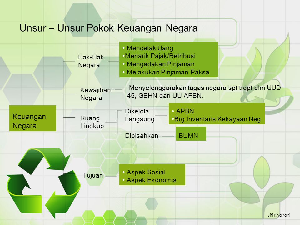 Unsur – Unsur Pokok Keuangan Negara Siti Khairani Hak-Hak Negara APBN Brg Inventaris Kekayaan Neg Ruang Lingkup Mencetak Uang Menarik Pajak/Retribusi