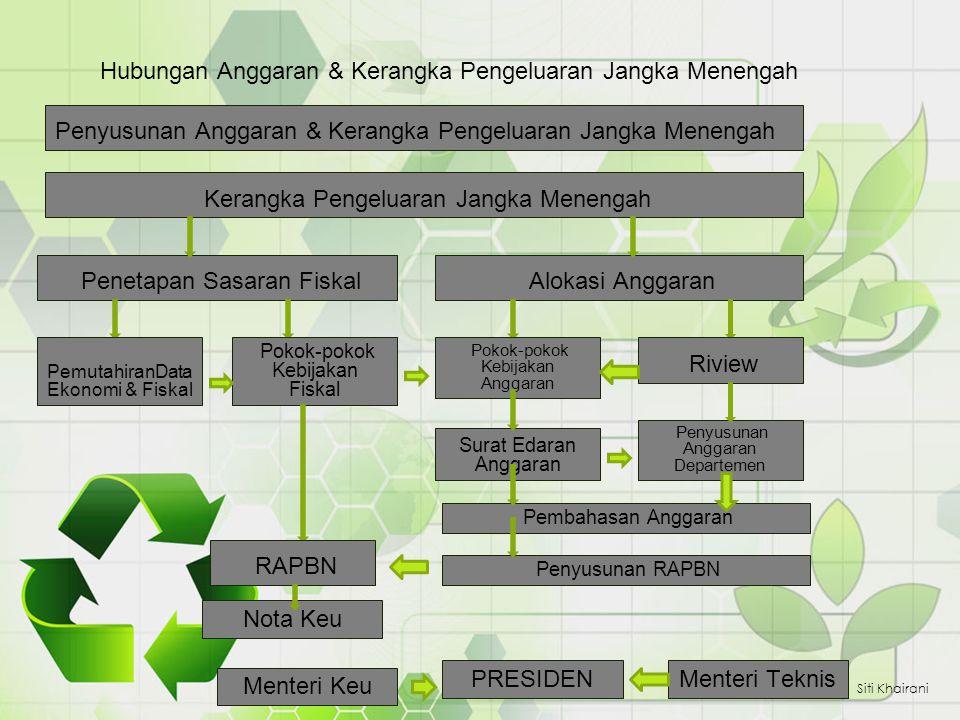 Hubungan Anggaran & Kerangka Pengeluaran Jangka Menengah Siti Khairani Penyusunan Anggaran & Kerangka Pengeluaran Jangka Menengah Kerangka Pengeluaran