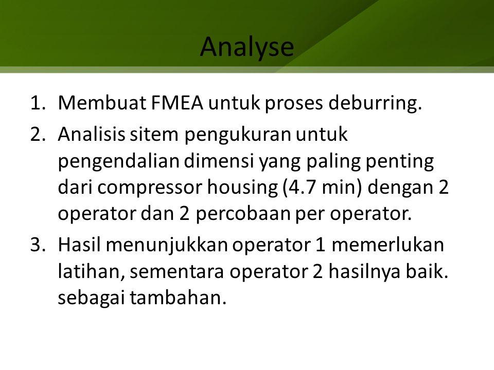 Analyse 1.Membuat FMEA untuk proses deburring. 2.Analisis sitem pengukuran untuk pengendalian dimensi yang paling penting dari compressor housing (4.7