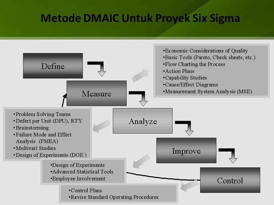 Metode DMAIC Untuk Proyek Six Sigma