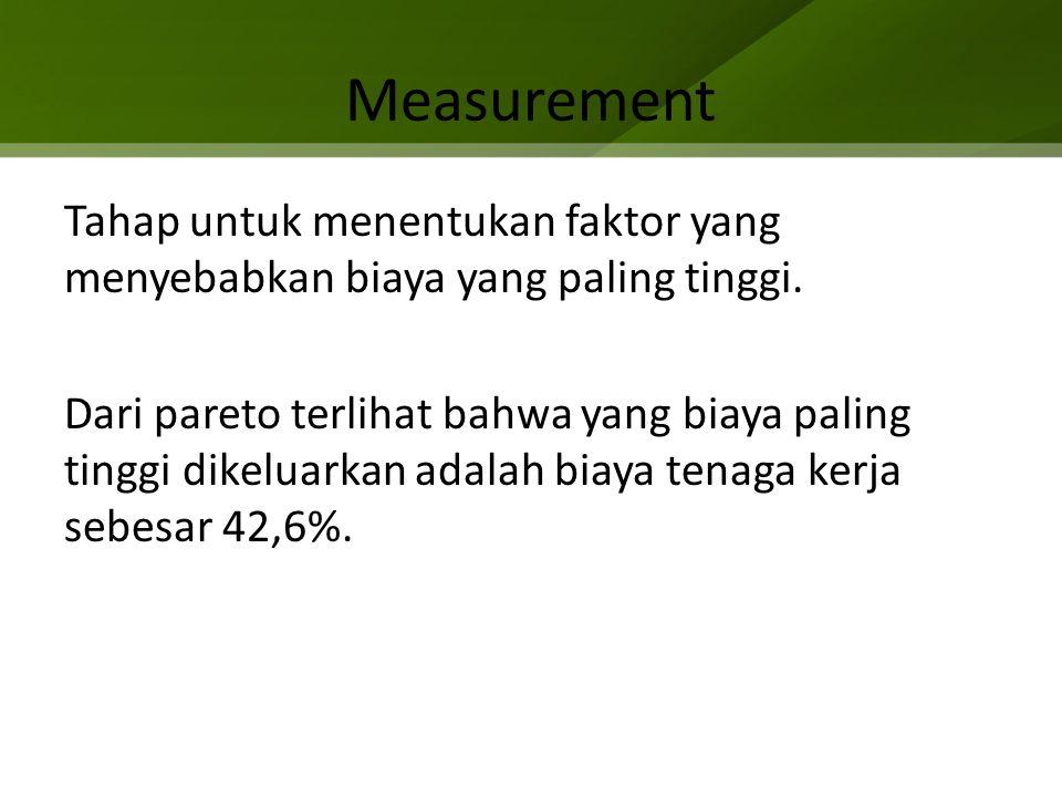 Measurement Tahap untuk menentukan faktor yang menyebabkan biaya yang paling tinggi. Dari pareto terlihat bahwa yang biaya paling tinggi dikeluarkan a