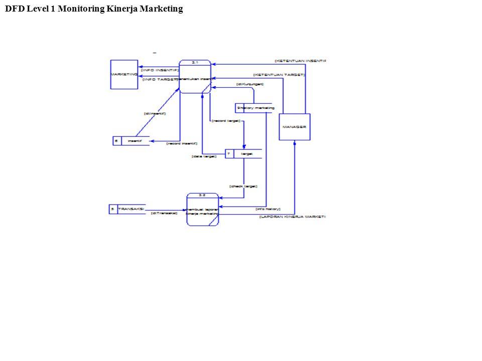 DFD Level 1 Monitoring Kinerja Marketing