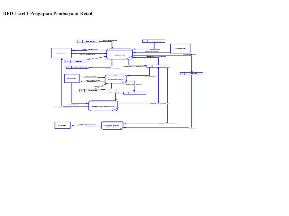 DFD Level 1 Pengajuan Pembiayaan Retail