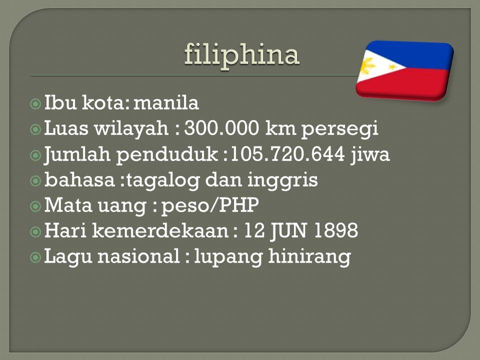  Ibu kota: manila  Luas wilayah : 300.000 km persegi  Jumlah penduduk :105.720.644 jiwa  bahasa :tagalog dan inggris  Mata uang : peso/PHP  Hari kemerdekaan : 12 JUN 1898  Lagu nasional : lupang hinirang