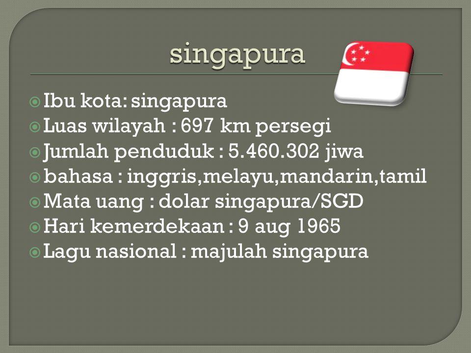  Ibu kota: singapura  Luas wilayah : 697 km persegi  Jumlah penduduk : 5.460.302 jiwa  bahasa : inggris,melayu,mandarin,tamil  Mata uang : dolar singapura/SGD  Hari kemerdekaan : 9 aug 1965  Lagu nasional : majulah singapura