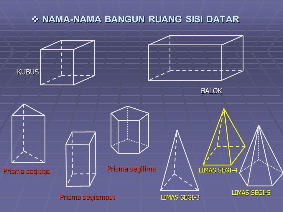  N N N NAMA-NAMA BANGUN RUANG SISI DATAR BALOK KUBUS Prisma segitiga Prisma segiempat Prisma segilima LIMAS SEGI-4 LIMAS SEGI-5 LIMAS SEGI-3