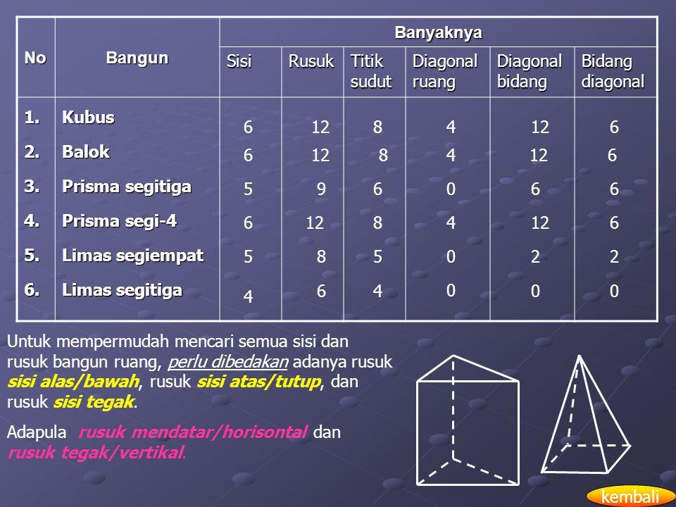  Bagian-bagian/Unsur-unsur Bangun Ruang 1.Sisi 2.Rusuk 3.Titik Sudut 4.Diagonal Ruang 5.Diagonal Sisi/Diagonal Bidang 6.Bidang Diagonal Contoh Soal: