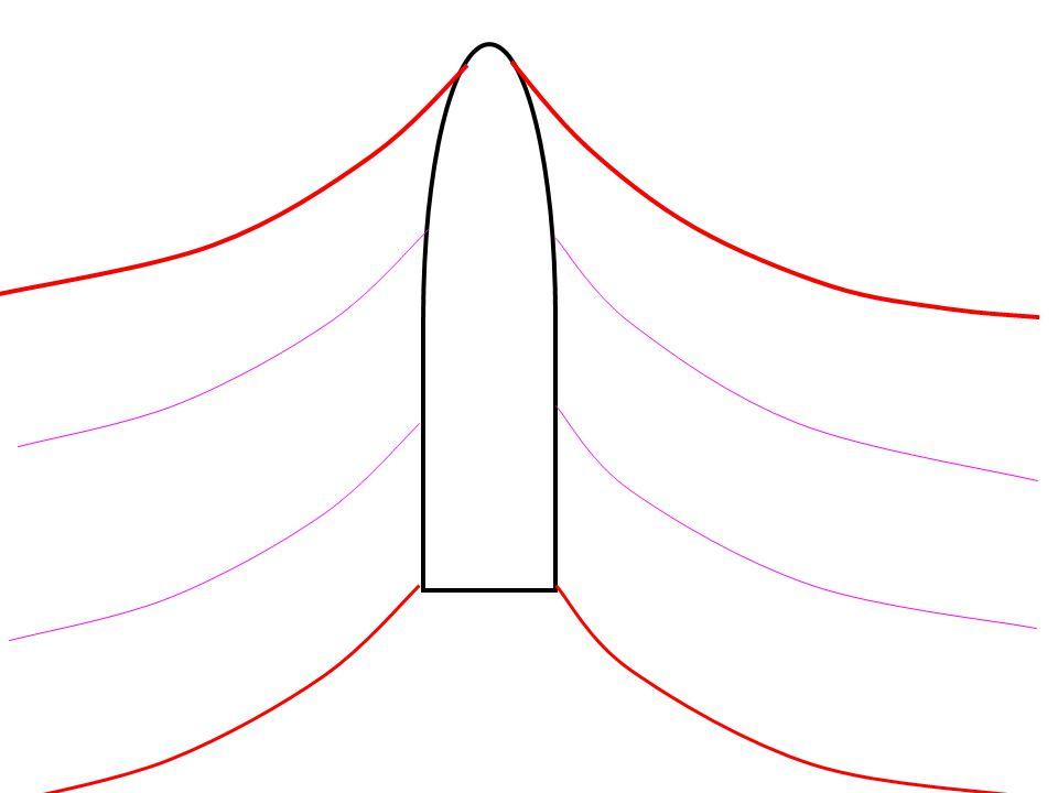 SQUAT Jika kecepatan kapal bertambah maka tinggi gelombangnya akan bertambah dan sebaliknya, karena lembah gelombang berada di tengah2, maka kapal akan turun akibatnya sarat kapal bertambah besar Squat tergantung dari : 1.