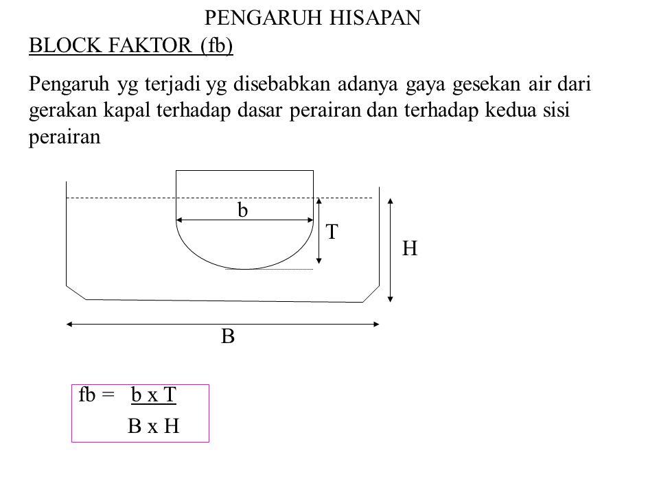 Blockage Faktor tergantung dari pada : 1.Kecepatan kapal.
