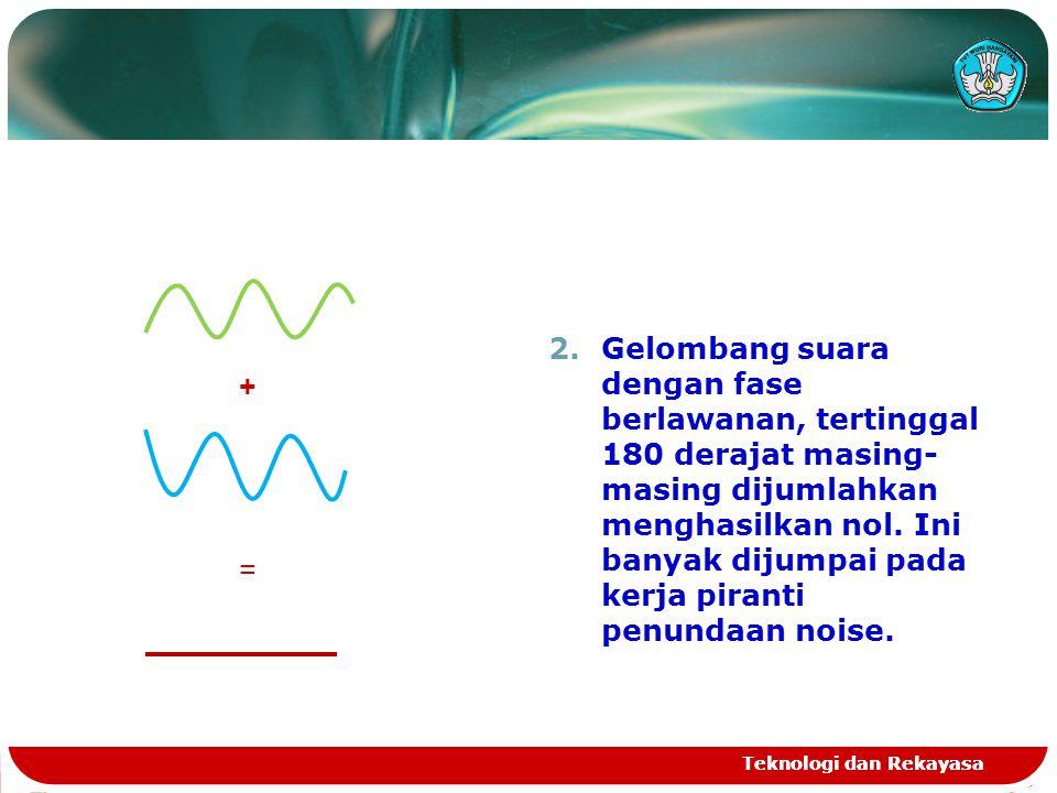 Teknologi dan Rekayasa 2.Gelombang suara dengan fase berlawanan, tertinggal 180 derajat masing- masing dijumlahkan menghasilkan nol. Ini banyak dijump