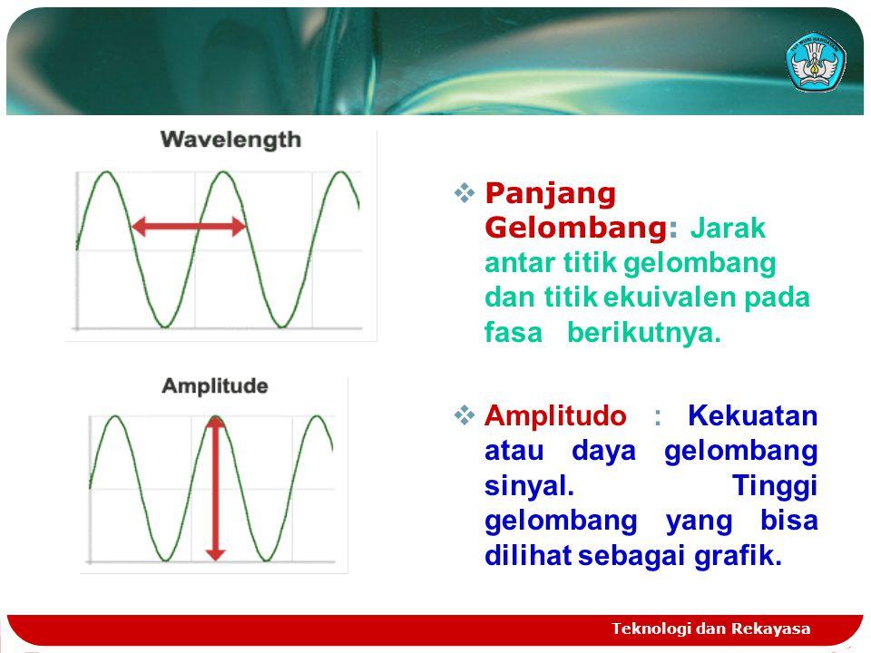 Teknologi dan Rekayasa  Panjang Gelombang: Jarak antar titik gelombang dan titik ekuivalen pada fasa berikutnya.  Amplitudo : Kekuatan atau daya gel