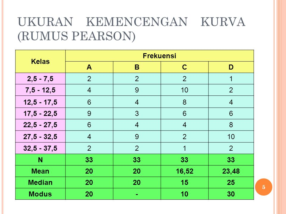 UKURAN KEMENCENGAN KURVA (RUMUS PEARSON) Pada kelompok A, data menyebar secara normal, sehingga histogram yang terbentuk mengikuti kurva normal.