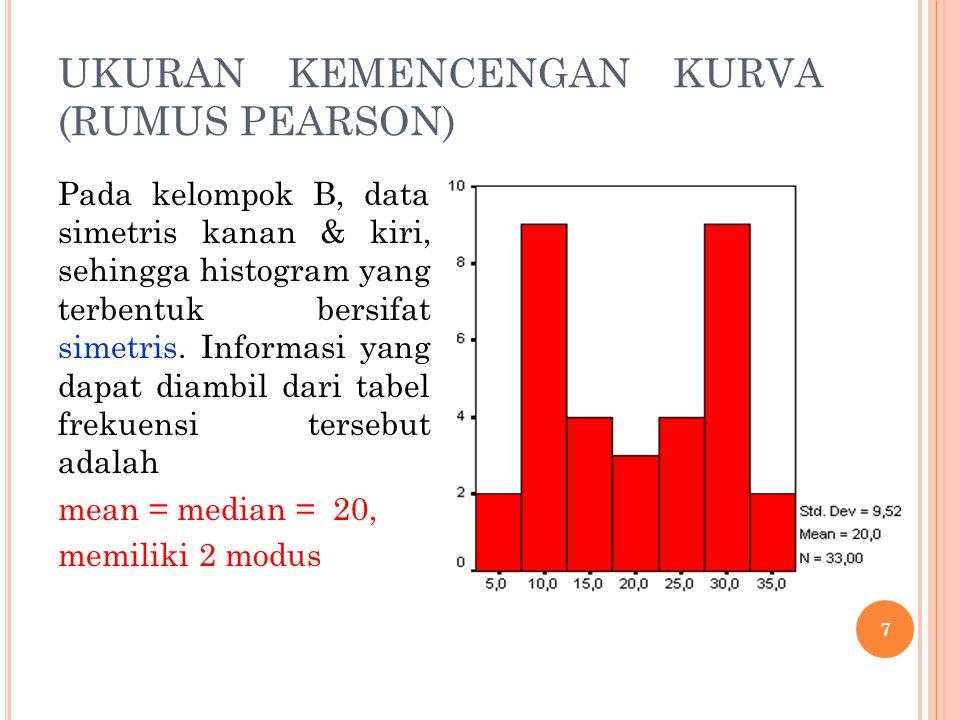 UKURAN KEMENCENGAN KURVA (RUMUS PEARSON) Pada kelompok C, data lebih menyebar ke data yang lebih kecil, sehingga histogram yang terbentuk panjang ke kanan.