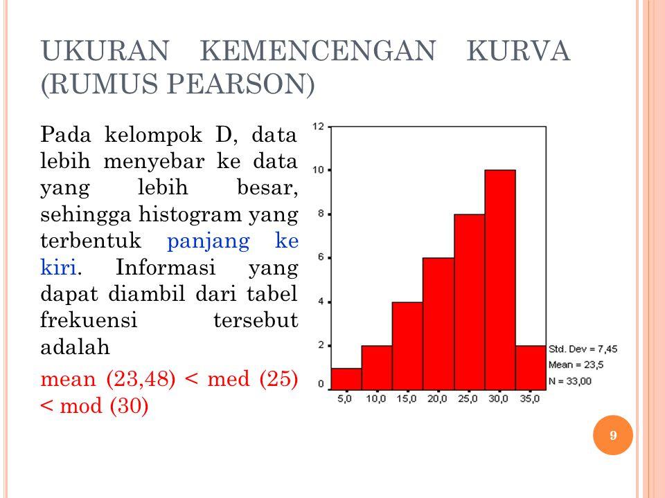 DERAJAT KEMENCENGAN KURVA (RUMUS MOMEN) Data Tunggal α 3 =koefisien kemencengan M 3 =momen ketiga, mengukur kemencengan S 3 =simpangan baku n=banyaknya data pengamatan X i =data frekuensi ke-i =rata-rata hitung atau mean 20