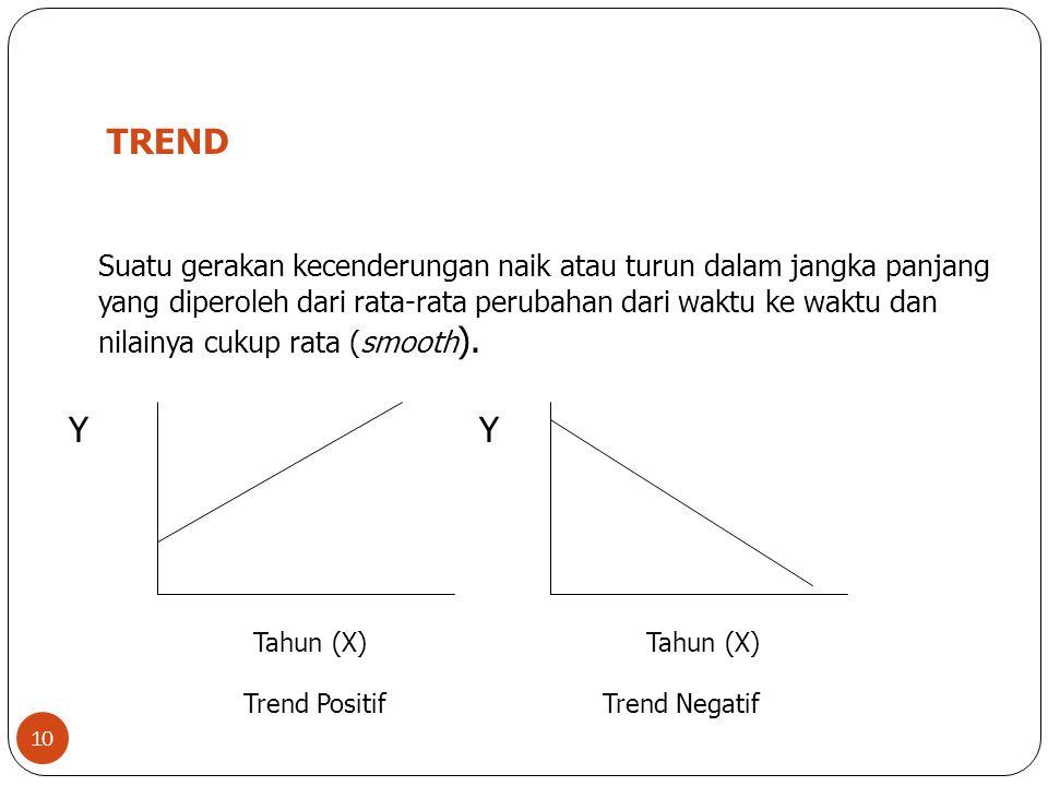 10 TREND Suatu gerakan kecenderungan naik atau turun dalam jangka panjang yang diperoleh dari rata-rata perubahan dari waktu ke waktu dan nilainya cuk