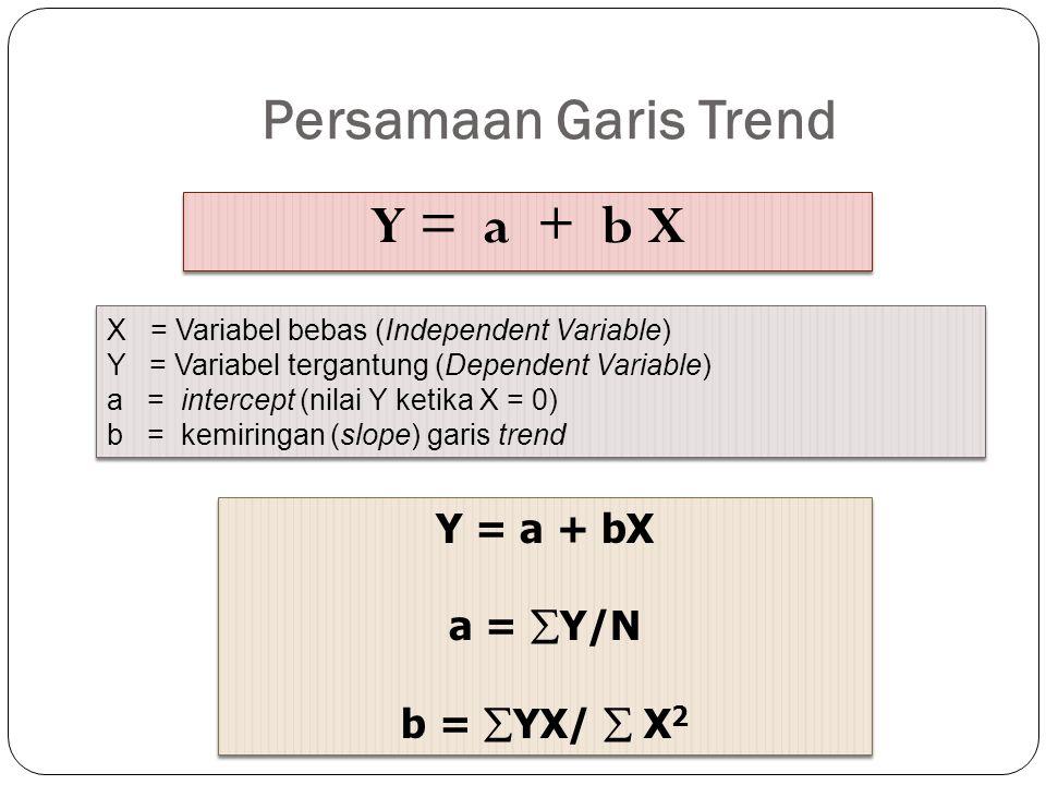 Persamaan Garis Trend Y = a + b X X = Variabel bebas (Independent Variable) Y = Variabel tergantung (Dependent Variable) a = intercept (nilai Y ketika