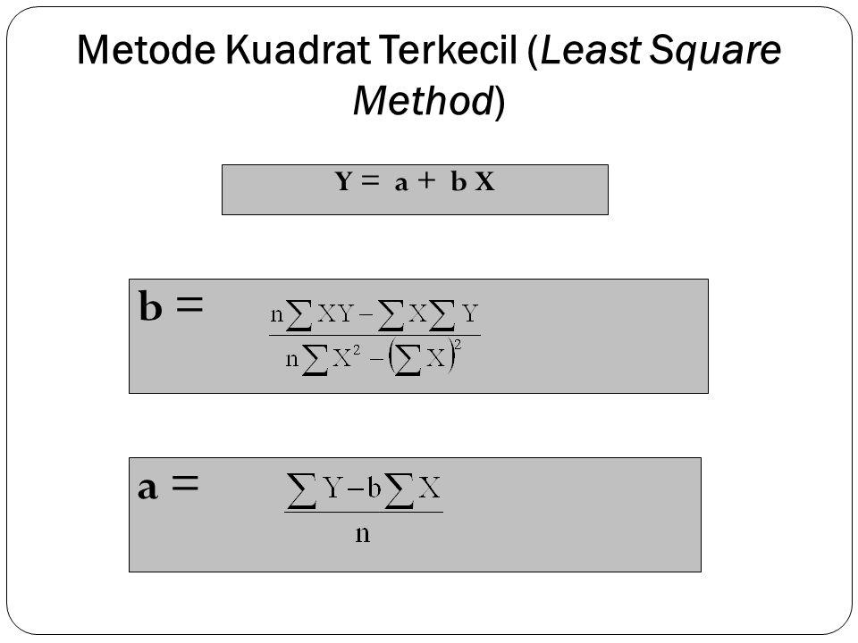 Metode Kuadrat Terkecil (Least Square Method) Y = a + b X b = a =