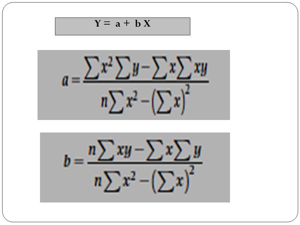 Y = a + b X