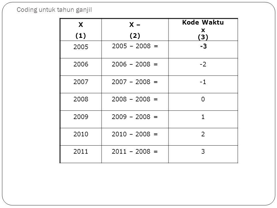 Coding untuk tahun ganjil X (1) X – (2) Kode Waktu x (3) 2005 2005 – 2008 =-3 20062006 – 2008 =-2 20072007 – 2008 = 20082008 – 2008 =0 20092009 – 2008