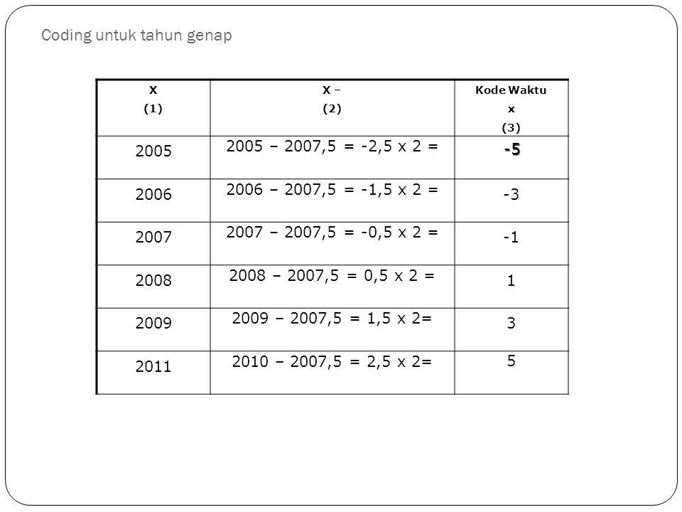 Coding untuk tahun genap X (1) X – (2) Kode Waktu x (3) 2005 2005 – 2007,5 = -2,5 x 2 = -5 2006 2006 – 2007,5 = -1,5 x 2 = -3 2007 2007 – 2007,5 = -0,