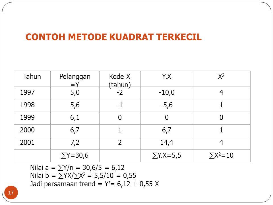 17 CONTOH METODE KUADRAT TERKECIL TahunPelanggan =Y Kode X (tahun) Y.XX2X2 19975,0-2-10,04 19985,6-5,61 19996,1000 20006,71 1 20017,2214,44  Y=30,6 