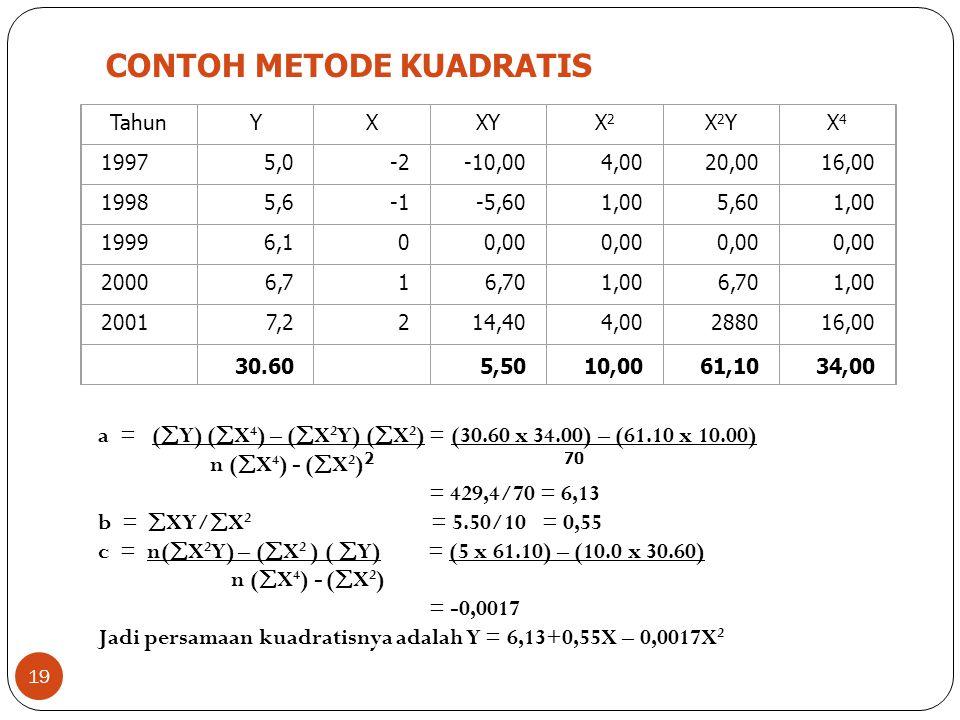 19 CONTOH METODE KUADRATIS TahunYXXYX2X2 X2YX2YX4X4 19975,0-2-10,004,0020,0016,00 19985,6-5,601,005,601,00 19996,100,00 20006,716,701,006,701,00 20017