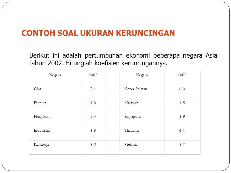 6 CONTOH SOAL UKURAN KERUNCINGAN Berikut ini adalah pertumbuhan ekonomi beberapa negara Asia tahun 2002. Hitunglah koefisien keruncingannya. Negara200