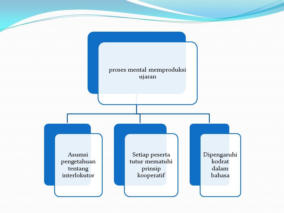 proses mental memproduksi ujaran Asumsi pengetahuan tentang interlokutor Setiap peserta tutur mematuhi prinsip kooperatif Dipengaruhi kodrat dalam bah