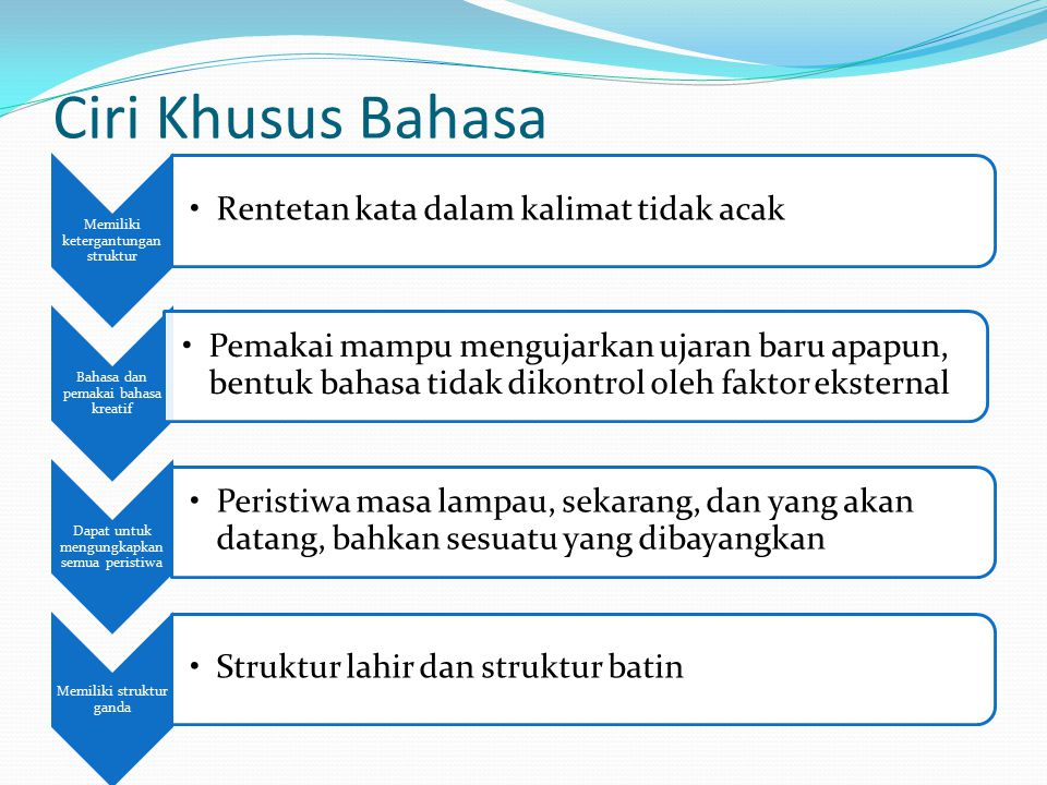 Proses pemerolehan bahasa Pemerolehan dalam bidang fonologi Usia minggu 6: mengeluarkan bunyi mirip konsonan/ vokal (dekutan/cooing) Usia 6 bulan: celotehan/ babbling- mencampur konsonan (billabial hambat/ bilabial nal) dan vokal, struktur CV, struktur ini diulang Umur 1,0 (anak barat), 1,6 (anak Indonesia): kata pertama (monosilabik) Umur 2,0: konsonan akhir belum muncul, konsonan alveolar dan velar, jam > tam / dam