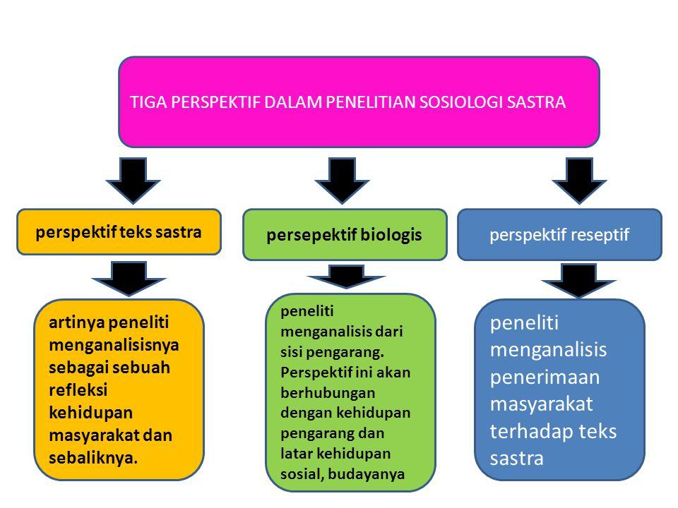 TIGA PERSPEKTIF DALAM PENELITIAN SOSIOLOGI SASTRA perspektif teks sastra persepektif biologisperspektif reseptif artinya peneliti menganalisisnya sebagai sebuah refleksi kehidupan masyarakat dan sebaliknya.